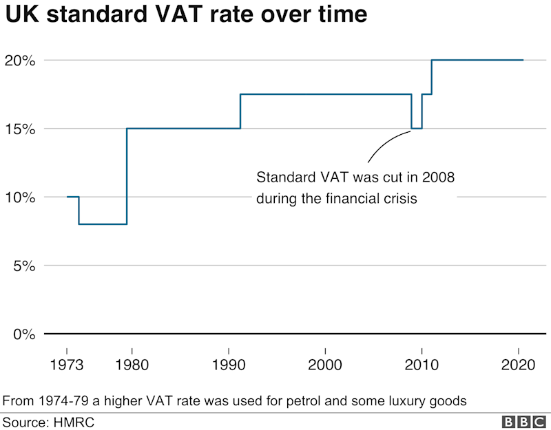 Chart of the standard VAT rate 1973-present