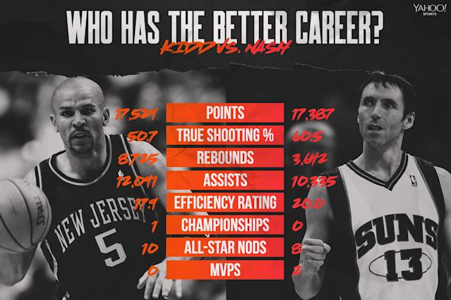 Jason Kidd vs. Steve Nash (Graphic by Amber Matsumoto)