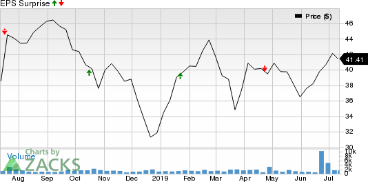 LegacyTexas Financial Group, Inc. Price and EPS Surprise