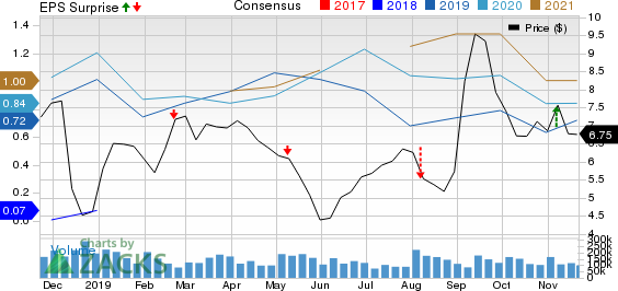 Comstock Resources, Inc. Price, Consensus and EPS Surprise