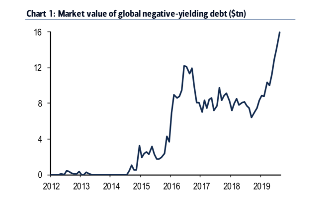 Bank of America Merrill Lynch estimates the market value of negative-yielding debt over the world has shot up to $16 trillion. Source: Bank of America Merrill Lynch via Bloomberg.