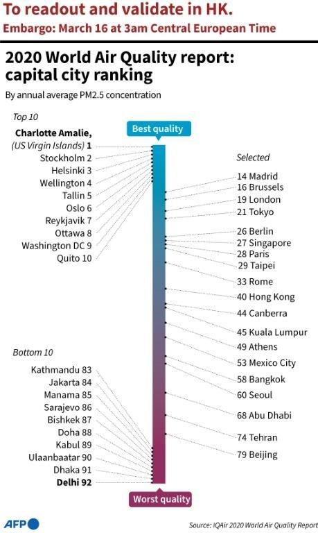 Graphic ranking cities by pollution levels based on annual average PM2.5 concentration