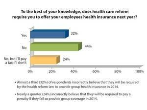 Awareness of Health Reform Improves Among Small Businesses Owners, Majority Still Confused by Mandates -- eHealth Survey