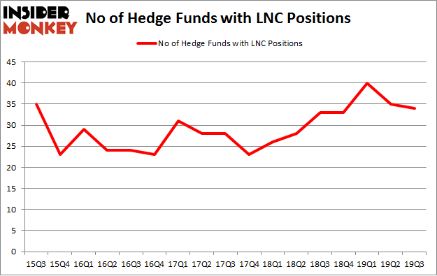 No of Hedge Funds with LNC Positions