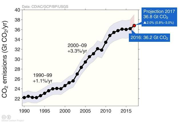 Emissions are projected to hit a new high in 2017 after a short plateau. (GCP)
