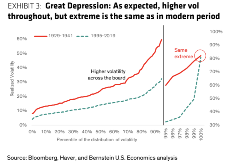 How stock market volatility has evolved over a century