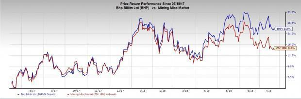 BHP Billiton (BHP) posted record iron ore output for fiscal 2018 and set a slightly higher target the next fiscal.