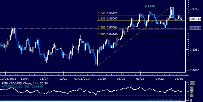 NZD/USD Technical Analysis – Momentum Remains Absent