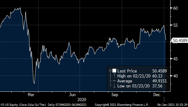 A chart showing the Coca-Cola (KO) stock price from January 2020 to January 2021.