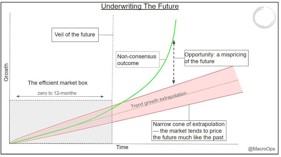 underwriting future