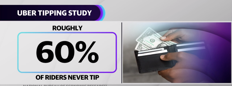 According to the study posted to the National Bureau of Economic Research, nearly 60% of Uber riders never tip. For riders that did leave a tip, the average tip was about $3, according to the study.
