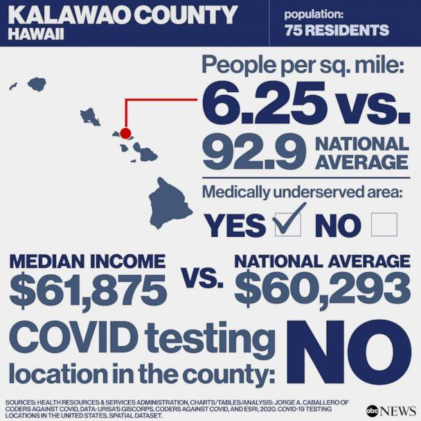 Covid Free County in America: Kalawao County, Hawaii (Health Resources & Services Administration, Charts/Tables/Analysis: Jorge A. Caballero of Coders Against COVID, Data: URISA's GISCorps, Coders Against COVID, and Esri, 2020. COVID-19 Testing Locations in the United States. Spatial dataset.)