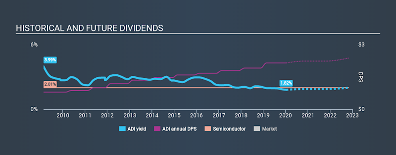 NasdaqGS:ADI Historical Dividend Yield, January 13th 2020