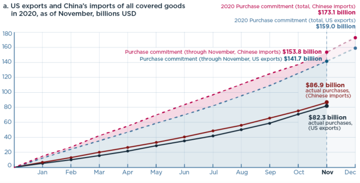 China didn't fulfill its trade commitments in 2020. (Chart: Peterson Institute for International Economics)