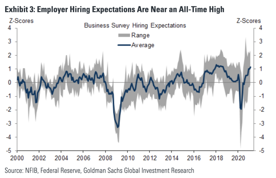 2021 could see a booming jobs market, Goldman Sachs reasons.