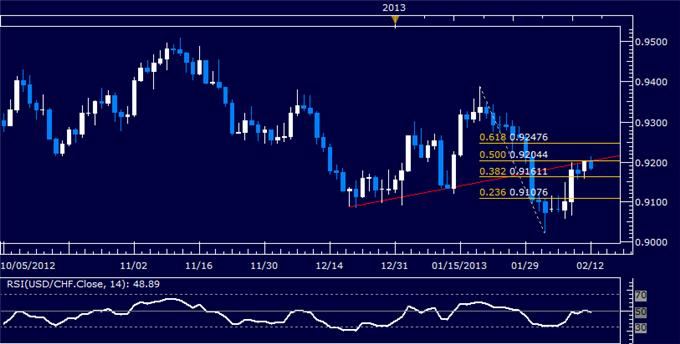 Forex_USDCHF_Technical_Analysis_02.08.2013_body_Picture_5.png, USD/CHF Technical Analysis 02.12.2013