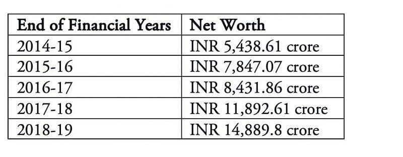 BCCI's rising net worth over the years.