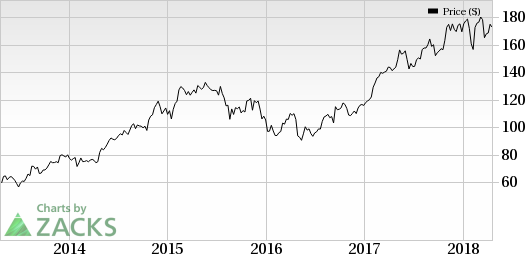 Edwards Lifesciences (EW) is expected to gain from strength in THVT on continued therapy adoption across all geographies in Q1.