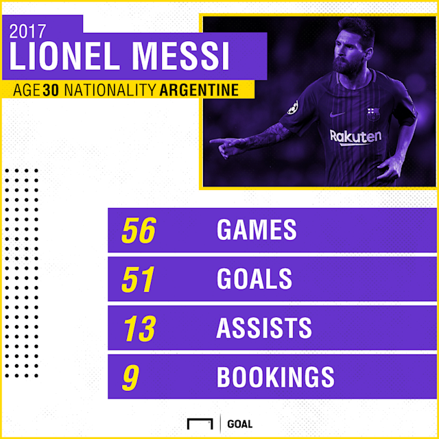 The two leading players in the world are the hot favourites to top the Goal 50 once again, but who has performed better in the previous 12 months?