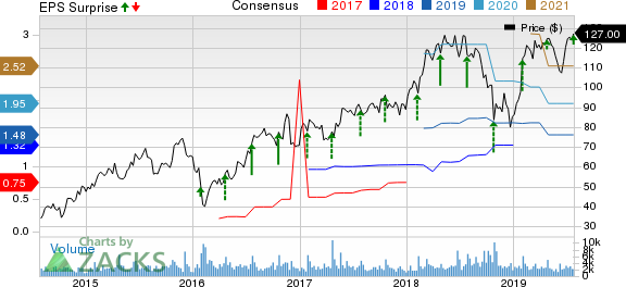 Proofpoint, Inc. Price, Consensus and EPS Surprise