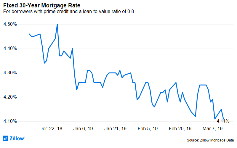 Parliament Shrunkadelic: Mortgage Rates Skid on Rejected Brexit Deal