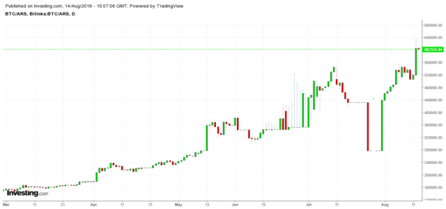 BTC has reached yearly highs against the Argentinian peso on local exchange Bitinka.