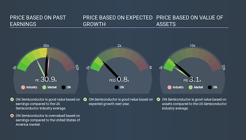 NasdaqGS:ON Price Estimation Relative to Market, January 7th 2020
