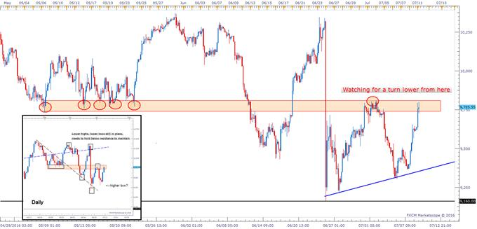 DAX Technical Analysis: Finds Buyers, Pushing into Resistance