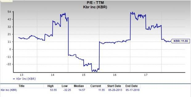 Let's see if KBR (KBR) stock is a good choice for value-oriented investors right now from multiple angles.