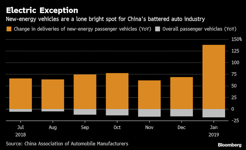 Electric Cars AreChina Auto Industry's Lone Bright Spot