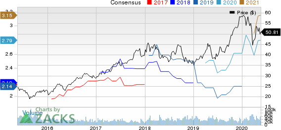Taiwan Semiconductor Manufacturing Company Ltd. Price and Consensus