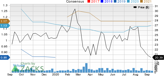 Healthcare Services Group, Inc. Price and Consensus