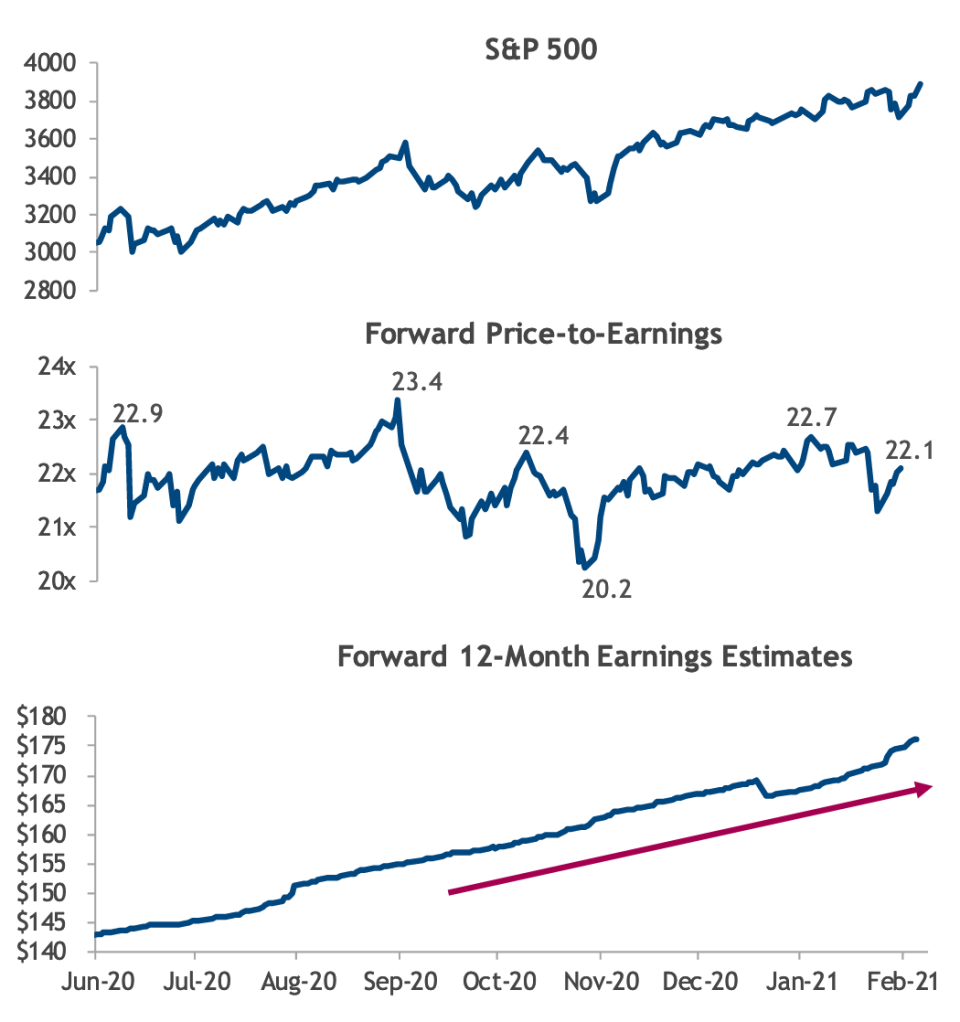 A common talking point in markets has been how expensive stocks are relative to history. And while valuations are elevated, a huge rebound in earnings expectations has outpaced gains in the S&P 500, keeping valuations relatively stable for six months now. (Source: Truist SunTrust Advisory Services)