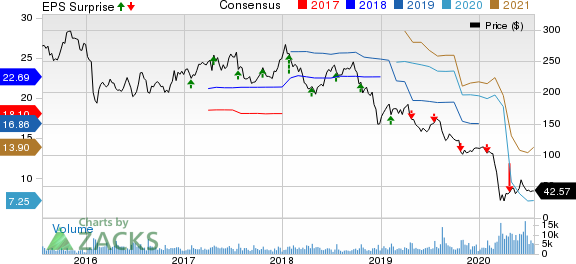 Alliance Data Systems Corporation Price, Consensus and EPS Surprise