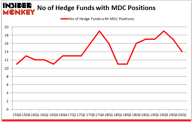 Is MDC A Good Stock To Buy?