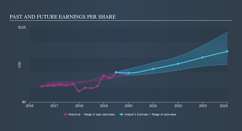 NasdaqGS:GOOG.L Past and Future Earnings, October 12th 2019