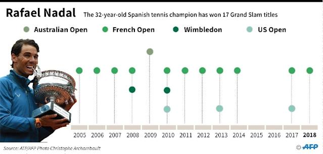 Graphic showing Rafael Nadal's Grand Slam crowns (AFP Photo/Gal ROMA)