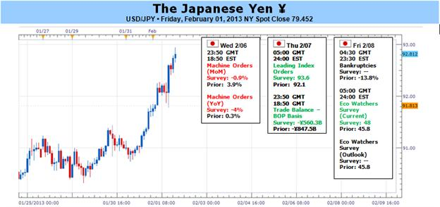 Japanese_Yen_at_Risk_for_More_Losses_Ahead_of_BoJ-_Remains_Oversold_body_Picture_1.png, Japanese Yen at Risk for More Losses Ahead of BoJ- Remains Oversold