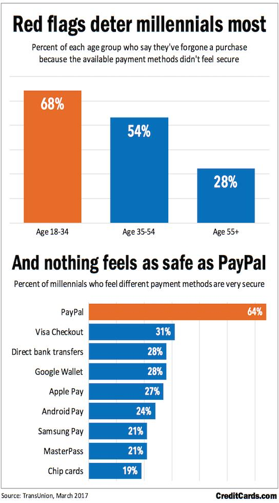CreditCards.com Infographic: Red flags deter millennials most