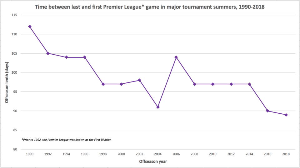 The English top flight's offseason was 112 days in 1990. It was 89 days in 2018. (Henry Bushnell/Yahoo Sports)