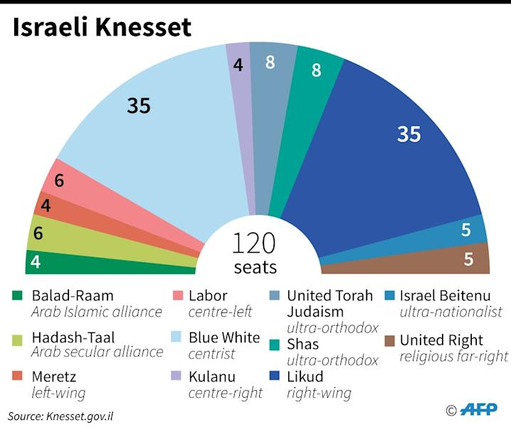 Distribution of seats in the current Israeli parliament, the Knesset (AFP Photo/Jonathan WALTER)