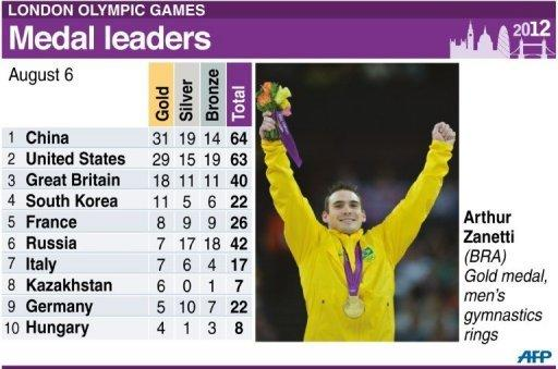 Graphic showing medals table for leading countries after Monday's events