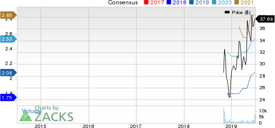 Arcosa, Inc. Price and Consensus