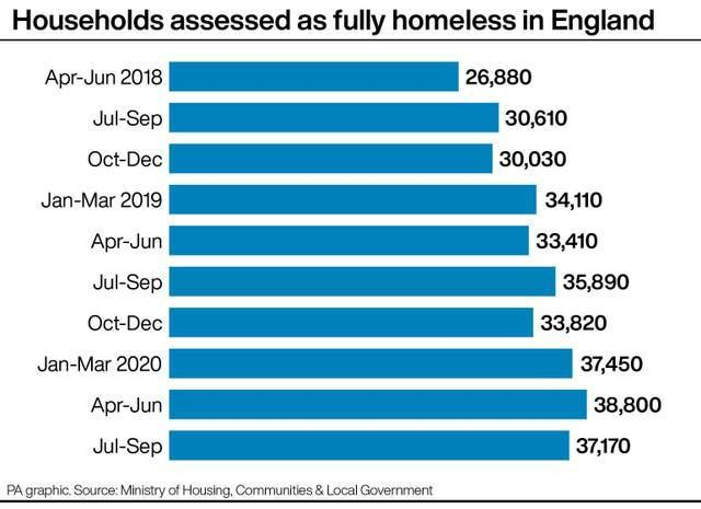 Households assessed as fully homeless in England