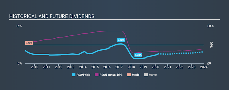 LSE:PSON Historical Dividend Yield, March 21st 2020