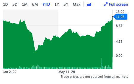The stock has reached annual record highs following the news.