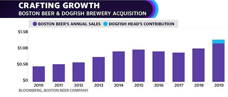 """A decline in sales for Boston Beer Company's flagship Boston Lager was more than offset by growth in its """"beyond beer"""" brands like Truly spiked seltzers and Angry Orchard ciders."""