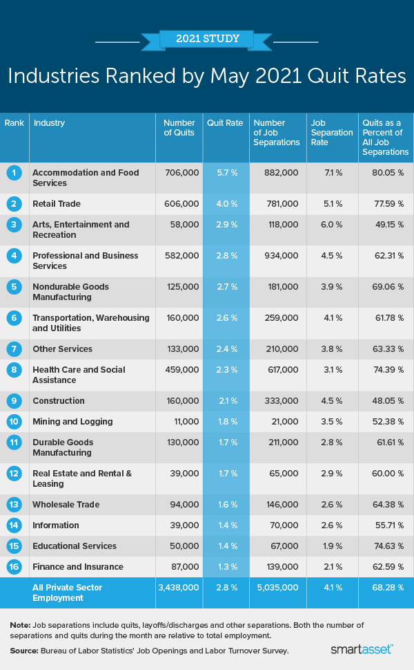 """Image is a table by SmartAsset titled """"Industries Ranked by May 2021 Quit Rates."""""""