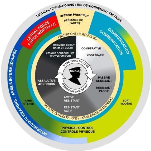 The incident management intervention model is the framework RCMP officers are taught to use to assess what type of intervention is reasonable.
