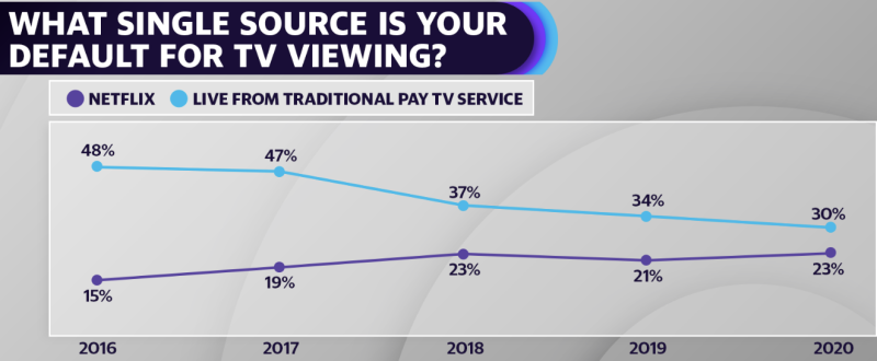 Source: Hub Entertainment Research